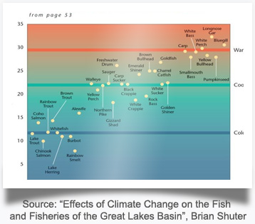 "Source: ""Effects of Climate Change on the Fish and Fisheries of the Great Lakes Basin"", Brian Schuter"